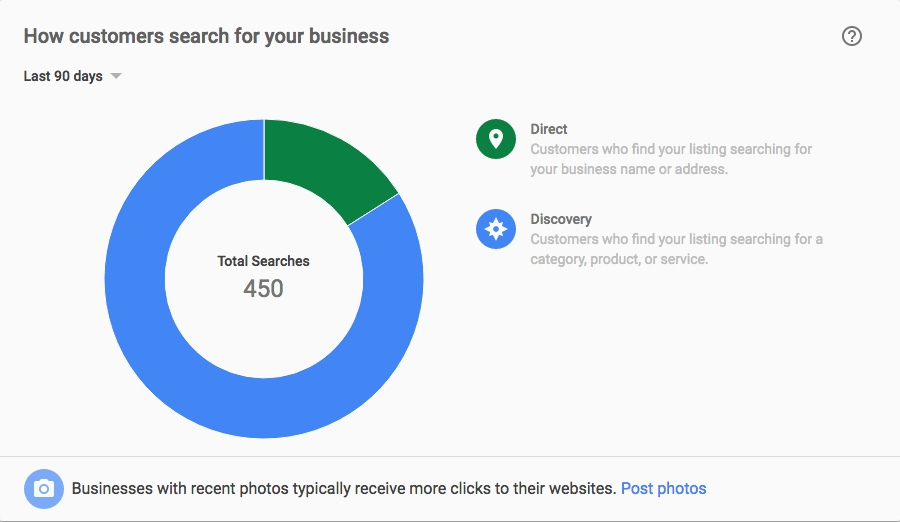 Direct and discovery metrics in Google My Business